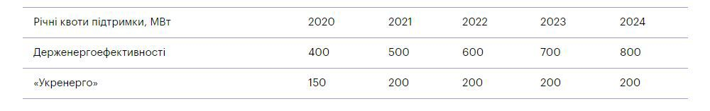 Quotas for 2020–2024