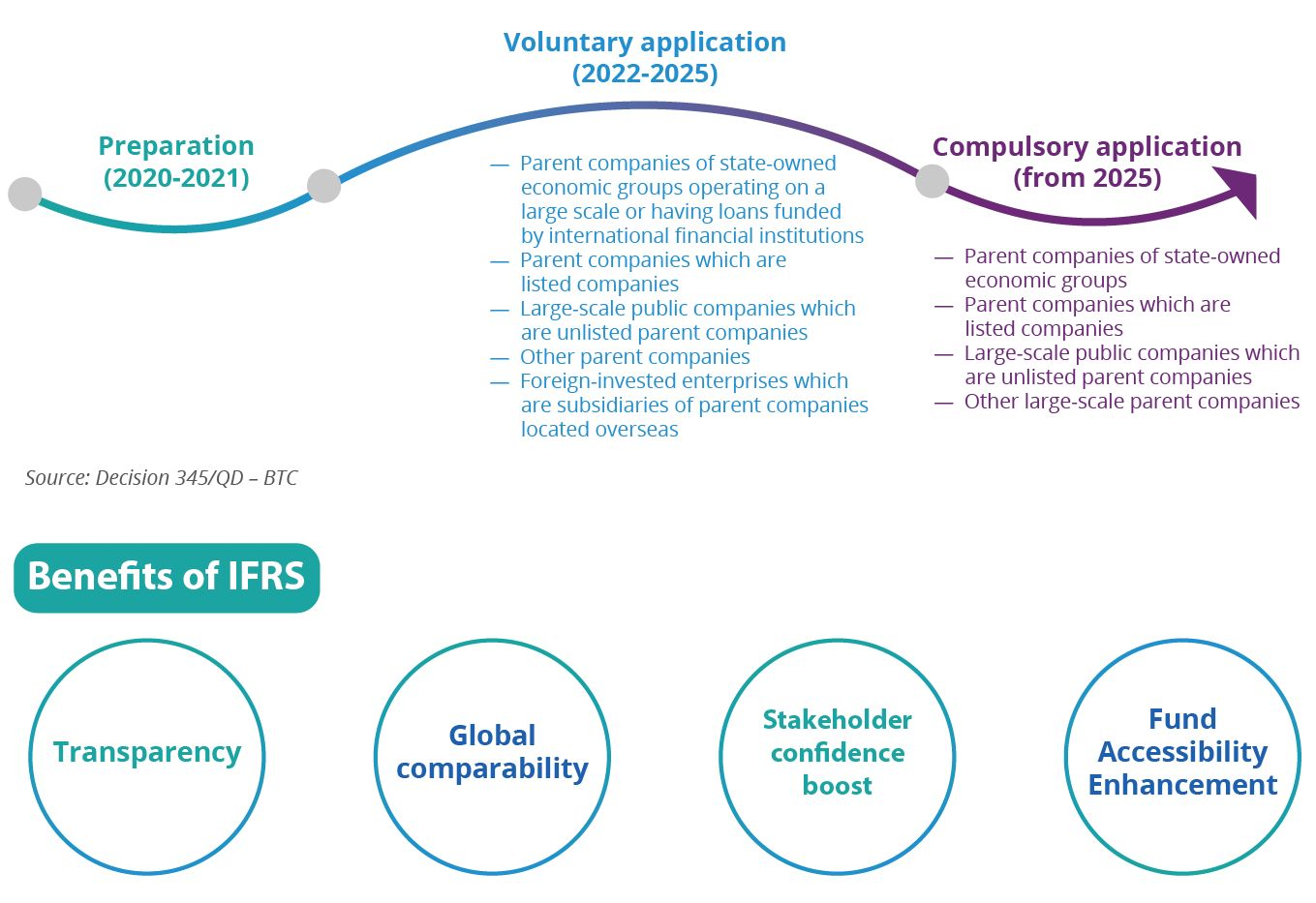 Why IFRS