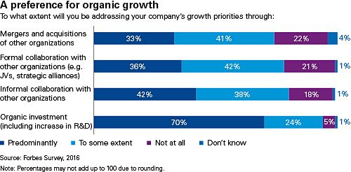 a preference for organic growth chart