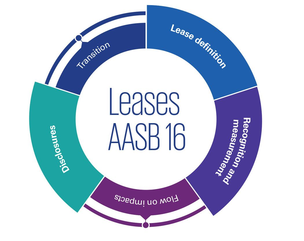 Leases AASB 16: Lease definition, recognition and measurement, disclosures – infographic