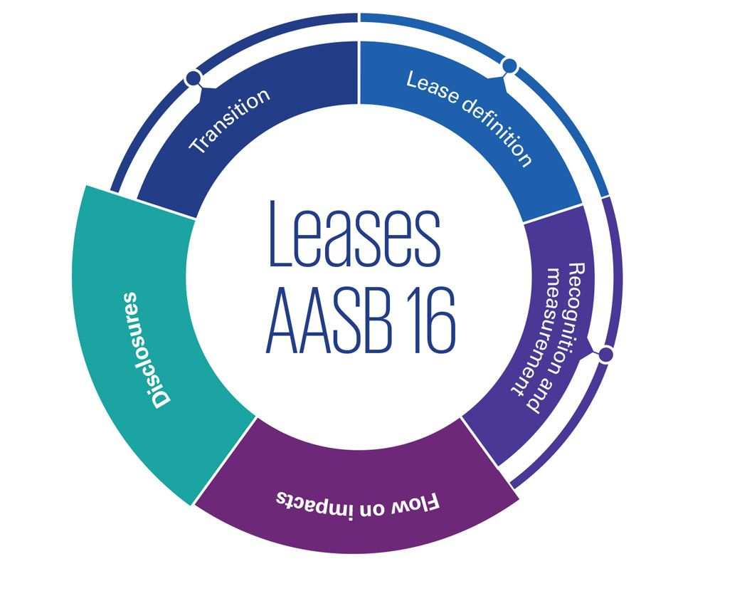 AASB 16 Leases: Flow on impacts and disclosures infographic