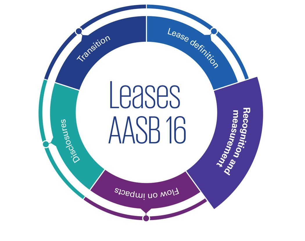 AASB 16 Leases: Recognition and measurement infographic