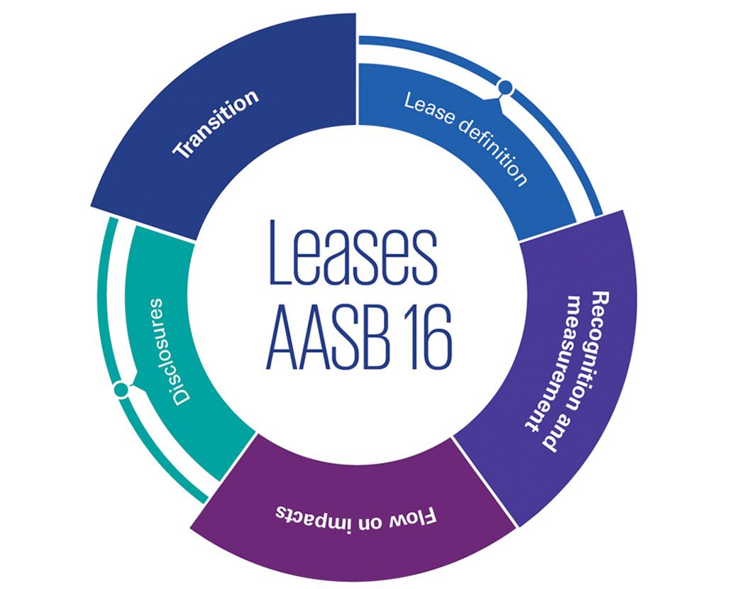 Leases AASB 16: Recognition and measurement, flow on impacts and transition infographic