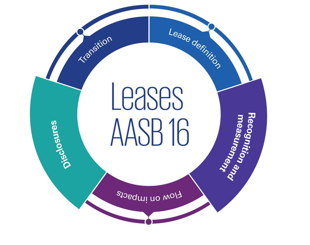 AASB 16 Leases: Recognition and measurement, disclosures infographic