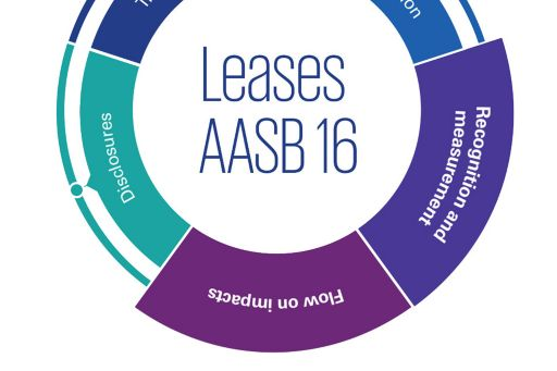 AASB 16 Leases: Recognition and measurement, flow on impacts infographic