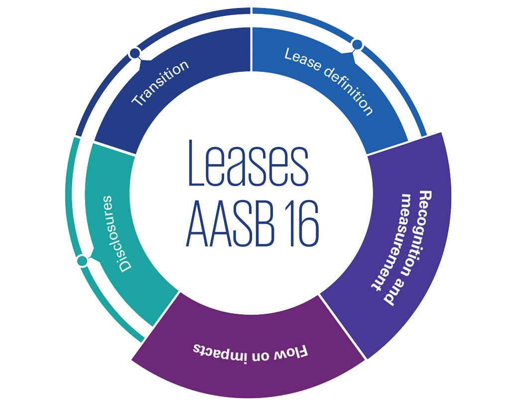 Leases AASB 16: Recognition and measurement, flow on impacts infographic