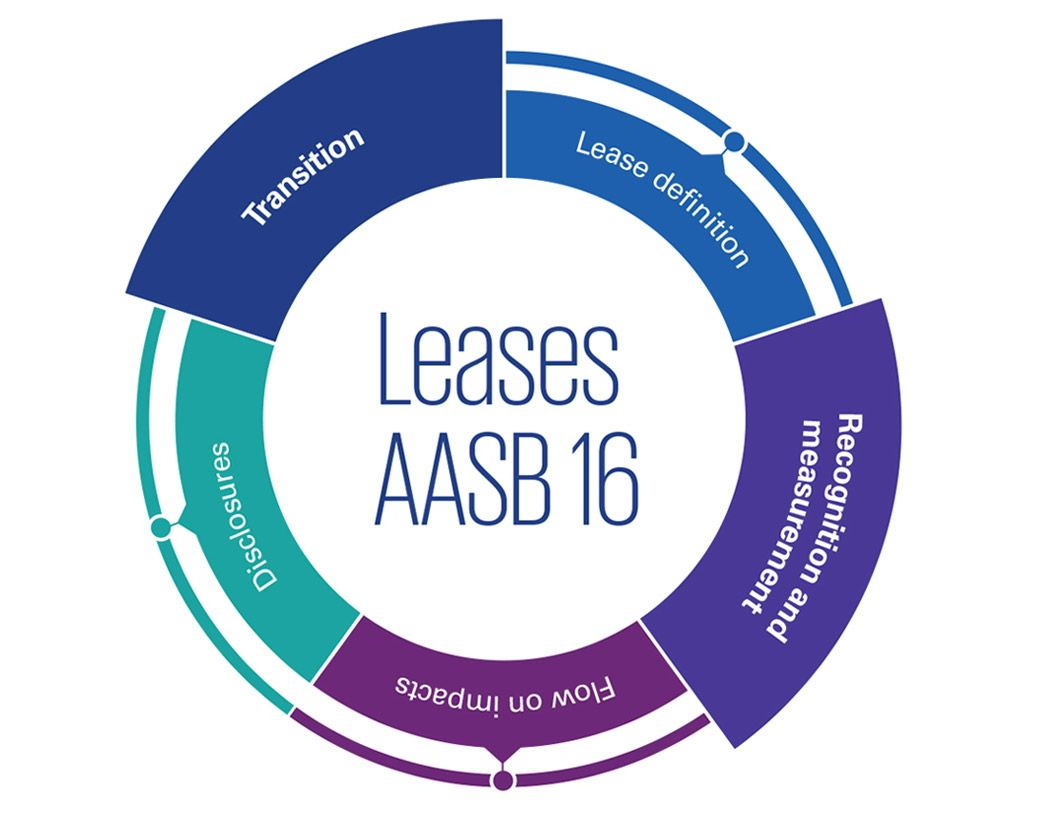 AASB 16 Leases: Recognition and measurement, transition infographic