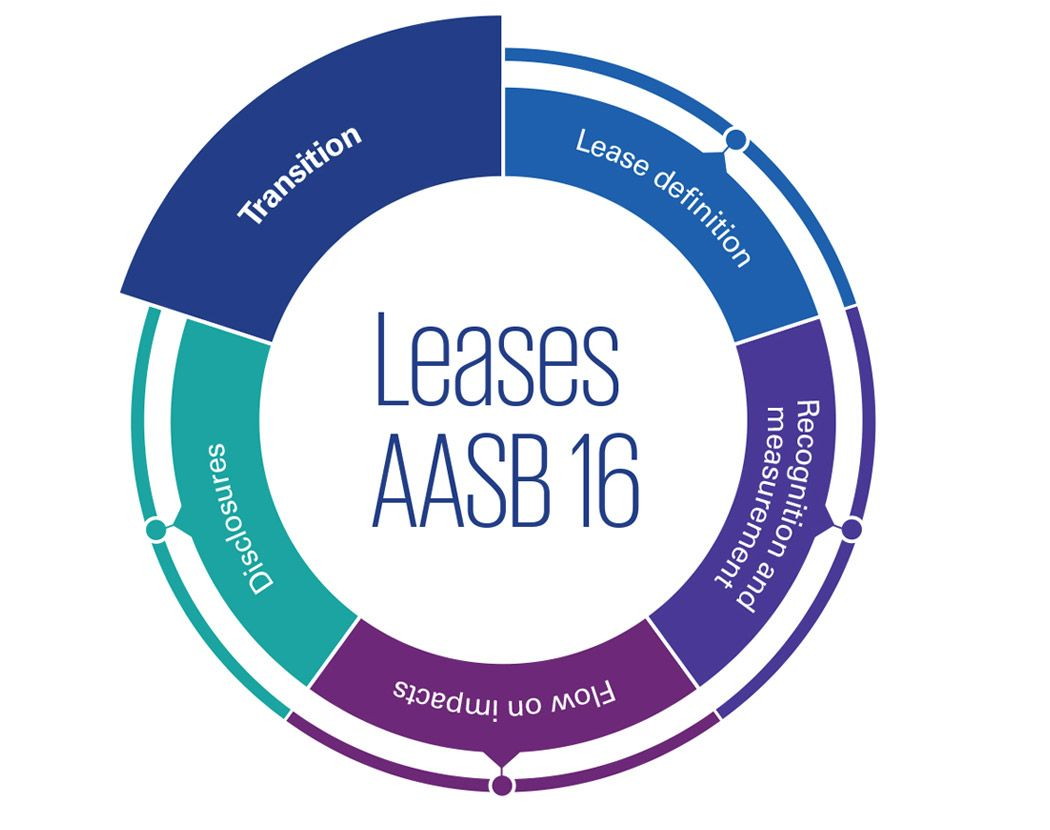 AASB16 leases transition infographic