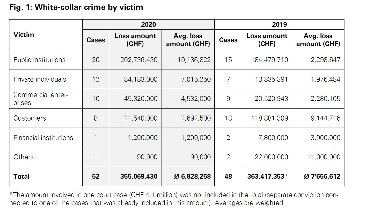 White-collar crime by victim