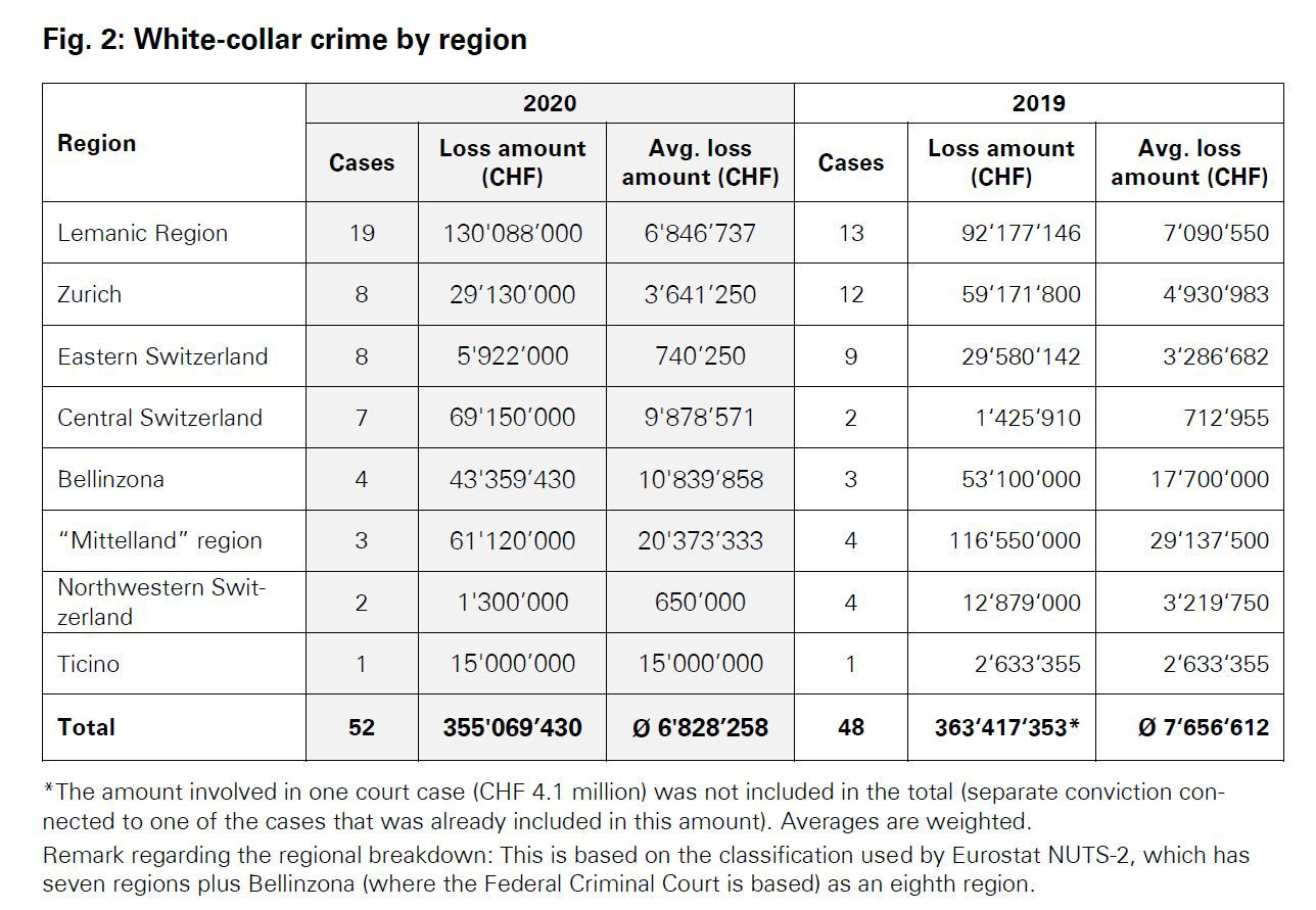 White collar crime by region