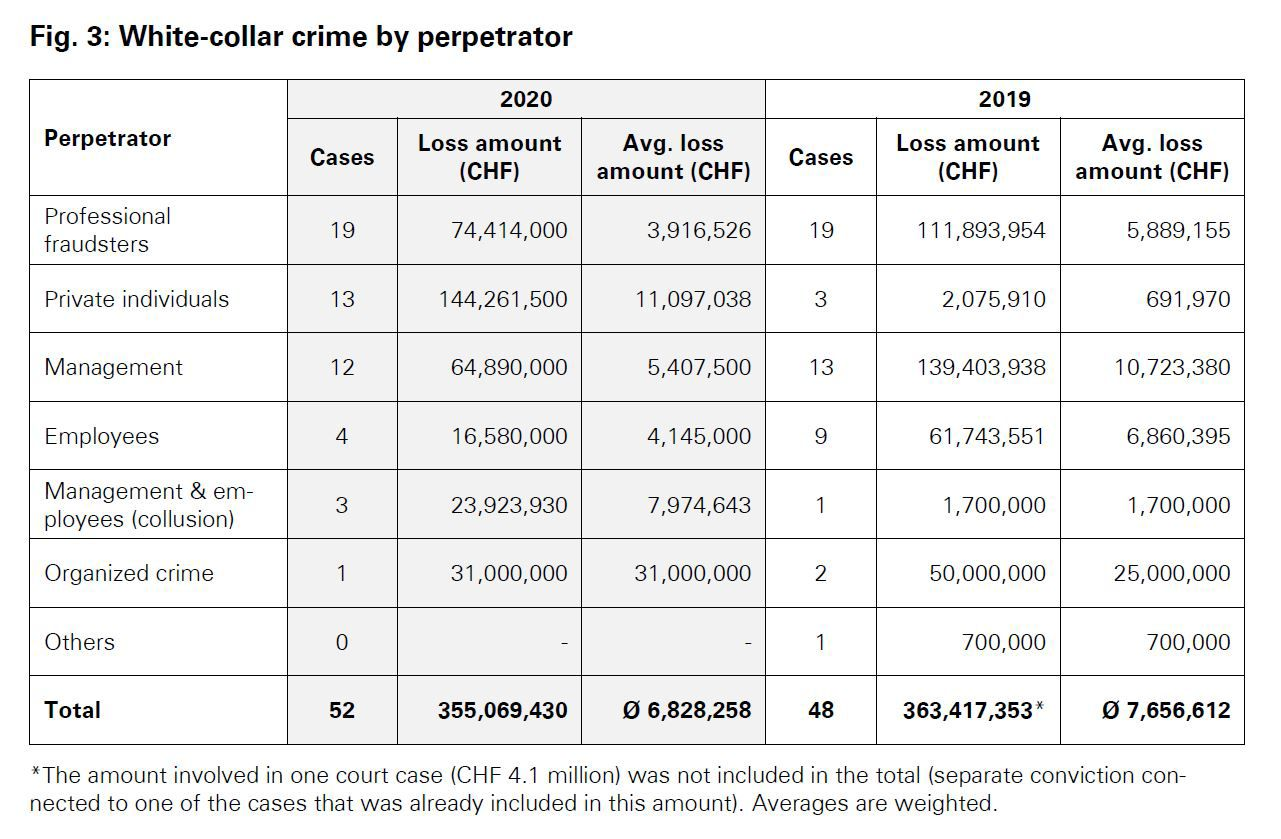 White collar crime by perpetrator
