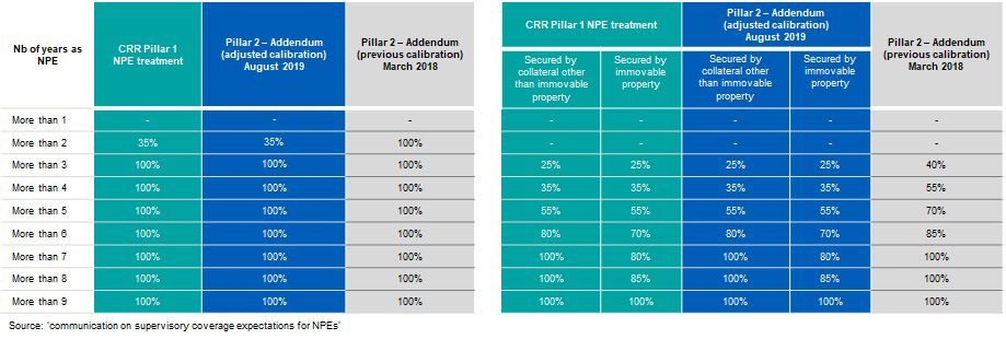 Adjusted calibration of coverage expectations for new NPEs subject to the ECB's NPL Guidance