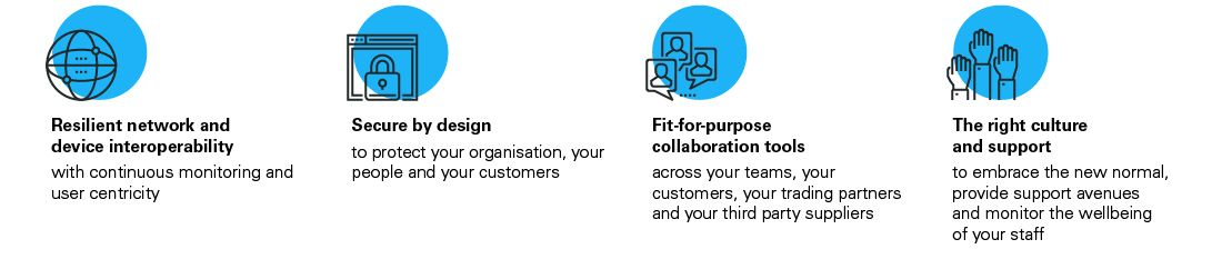 Four key enablers to support fit-for-purpose digital workplace