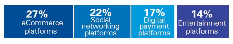 eCommerce and social networking platforms are the most disruptive business models