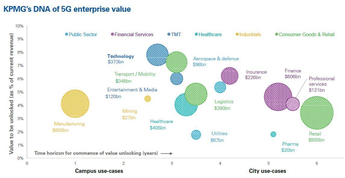 Industries and industry verticals that will gain the most from 5G opportunities