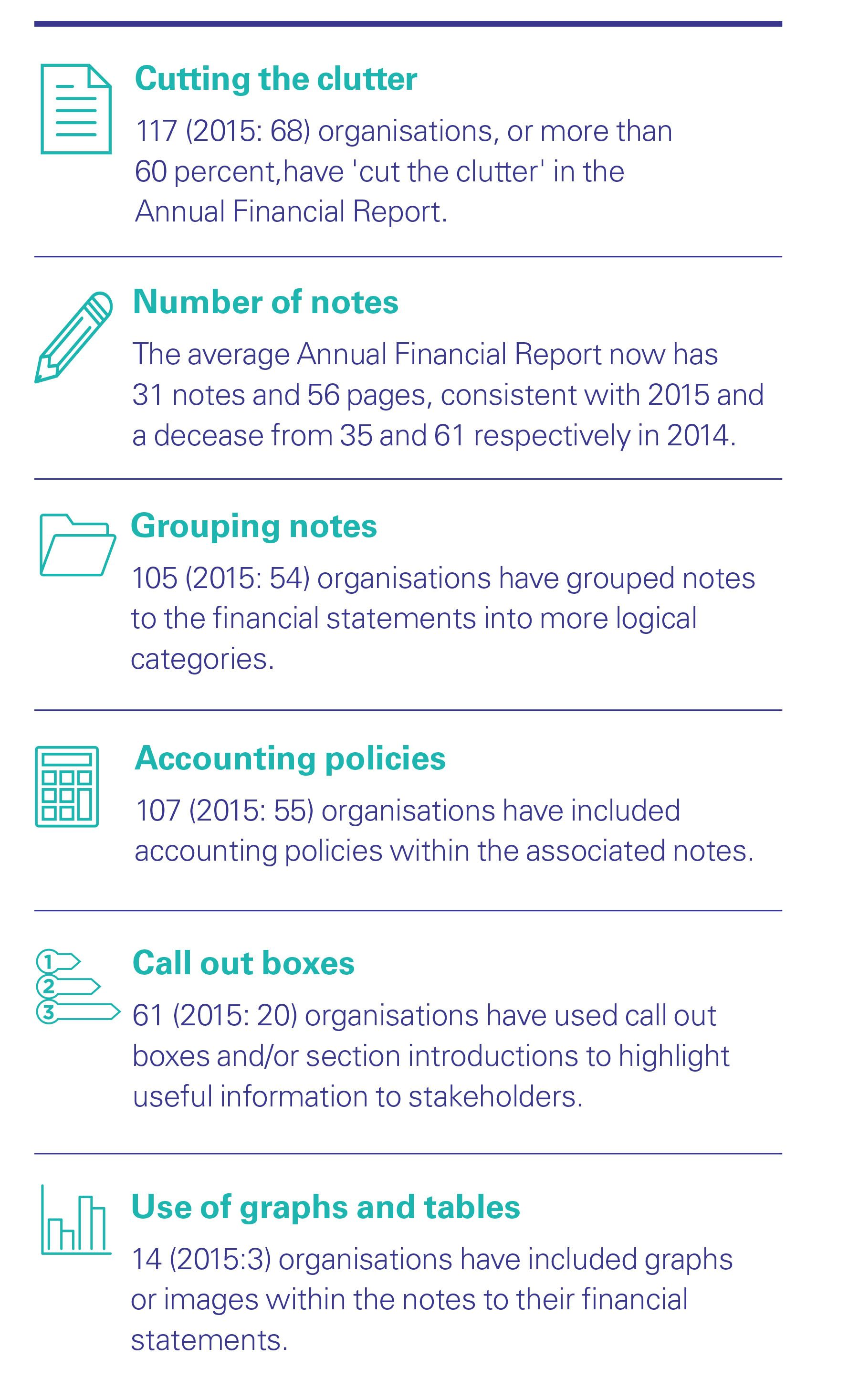 Infographic summary of ASX 200 reporting trends for 2016
