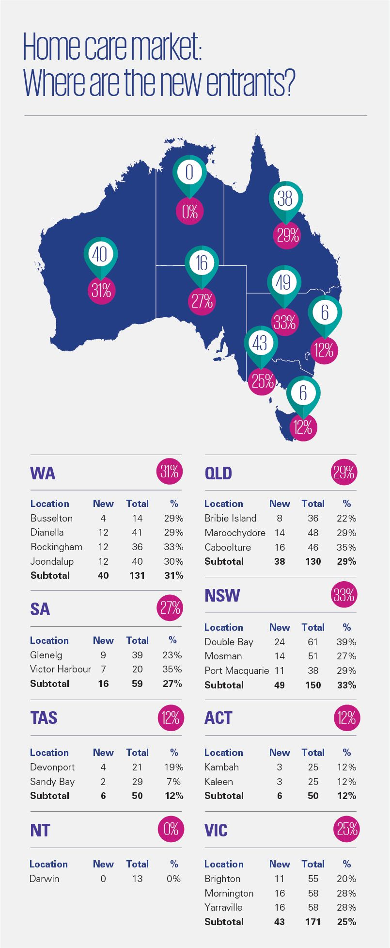 Home care market: Where are the new entrants?