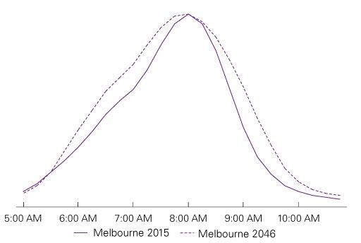 Figure 3: Projected 'width' of the peak in Melbourne 2015 vs 2046