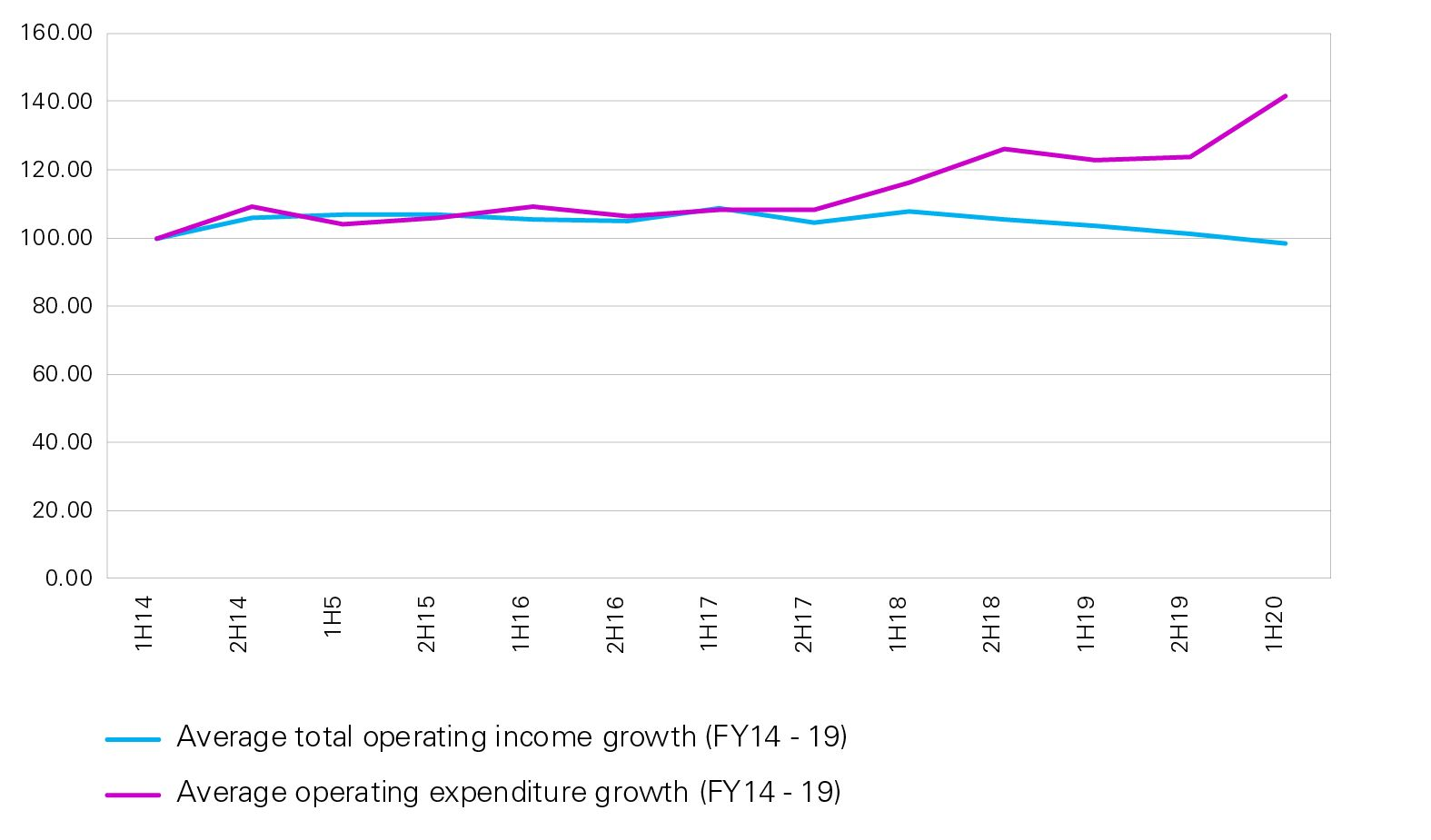 Majors' cost growth has outpaced revenue growth in recent years