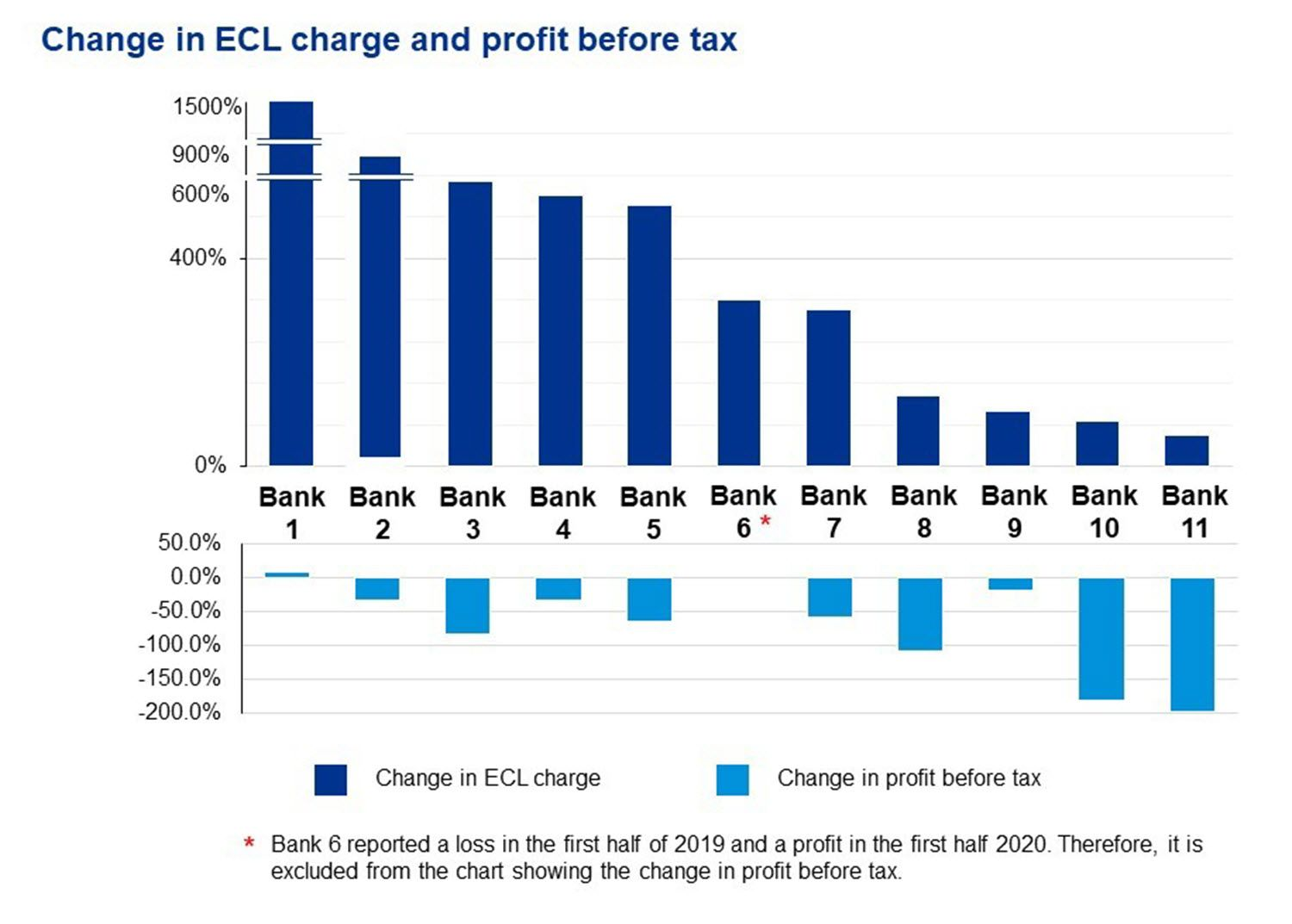 Changes in ECL charge and profit before tax