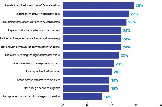 Biggest supply chain challenges chart
