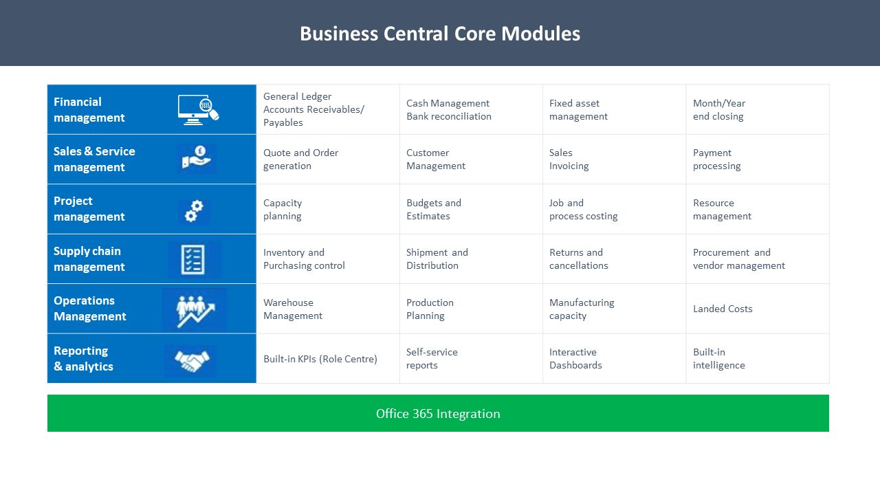 Why is cloud-based Microsoft Dynamics 365 Business Central a game-changer