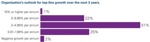 Organization's outlook for top-line growth over the next 3 years.
