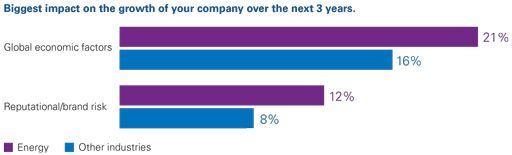 Biggest impact on the growth of your company over the next 3 years.
