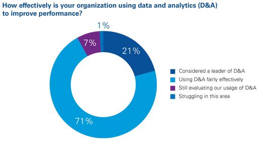 How effectively is your organization using data and analytics (D&A) to improve performance?