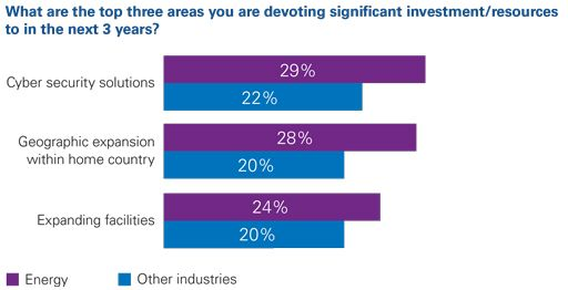 What are the top three areas you are devoting significant investment/resources to in the next 3 years?