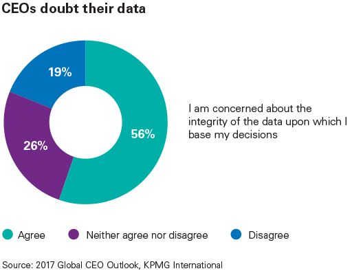 CEOs doubt their data infographic