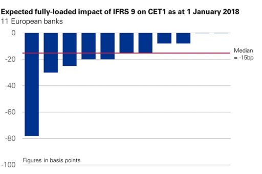 Chart | Expected fully loaded impact of IFRS 9 on CET1 as at 1 January 2018