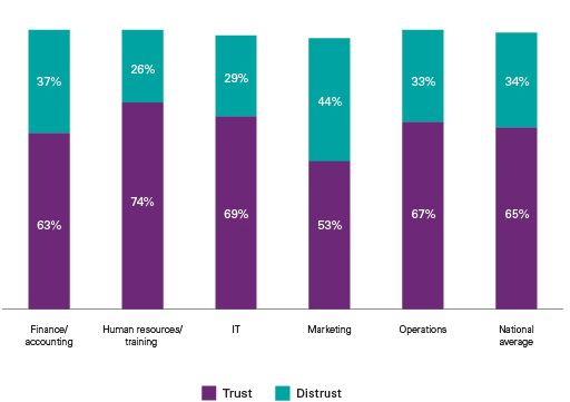 Chart – Departments and trust levels