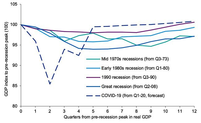 Current slowdown compared to previous recessions
