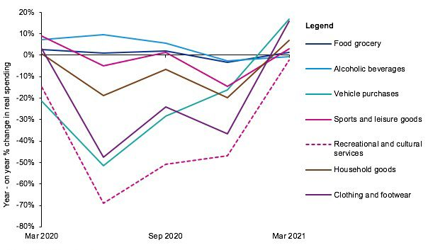 Change in households' spending during and after COVID-19 crisis