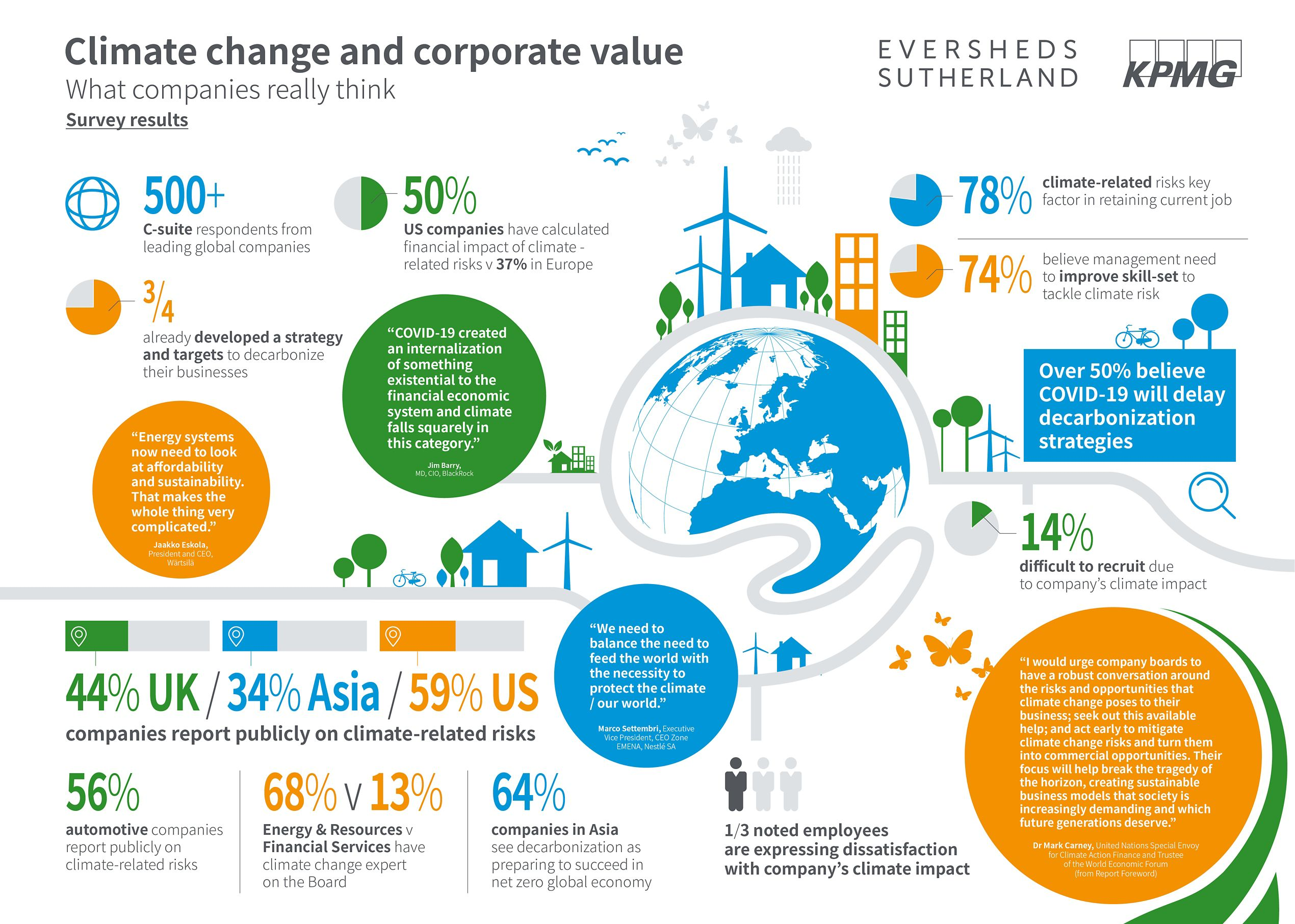 Climate change and corporate value - Infographic
