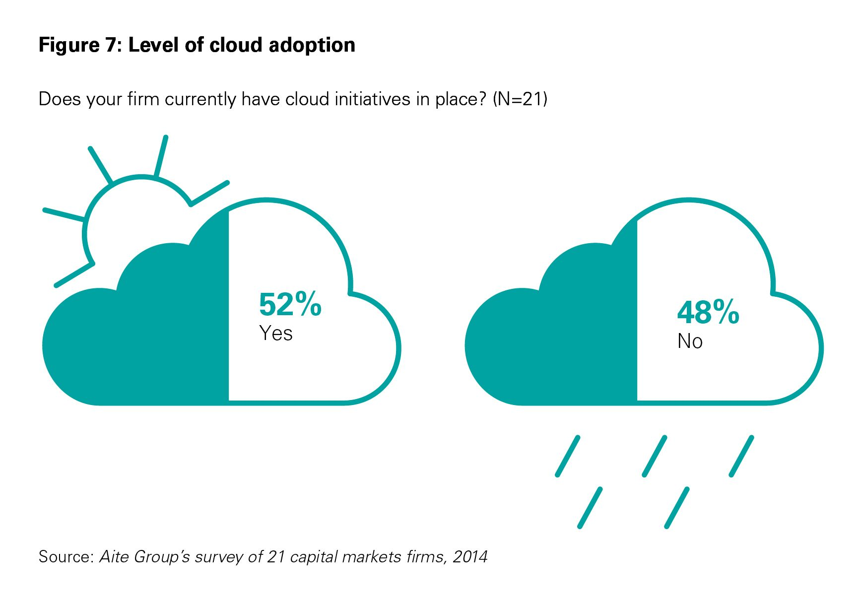 Level of cloud adoption