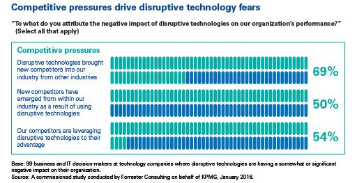Competitive pressures drive disruption chart