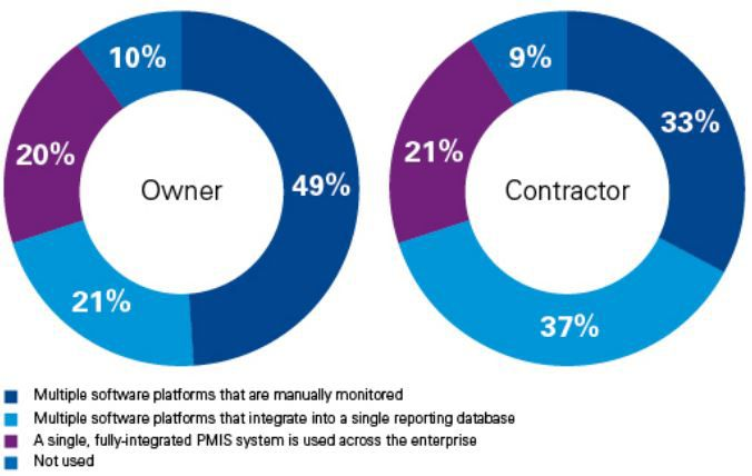 Respondents' technology driven project management information system (PMIS)