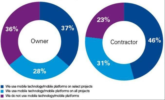Use of mobile technology on engineering and construction projects