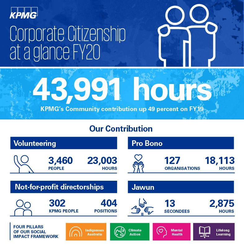 Corporate Citizenship Australia at a glance FY20 – KPMG Australia
