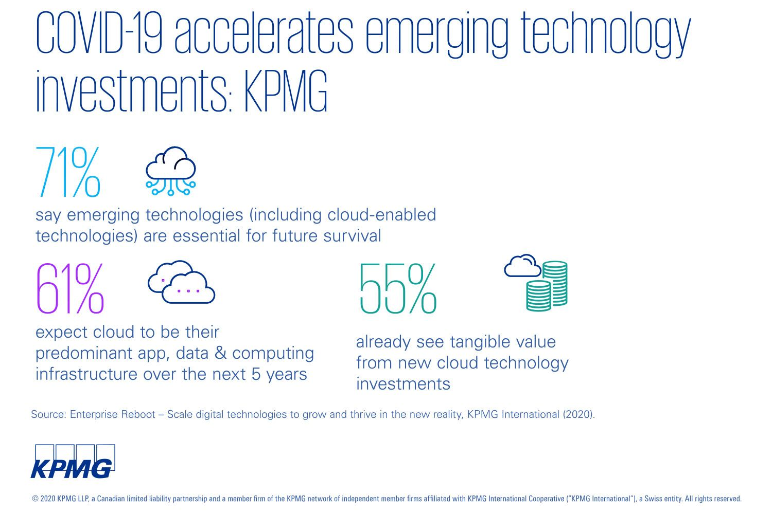 COVID-19 accelerates emerging technology investments: KPMG