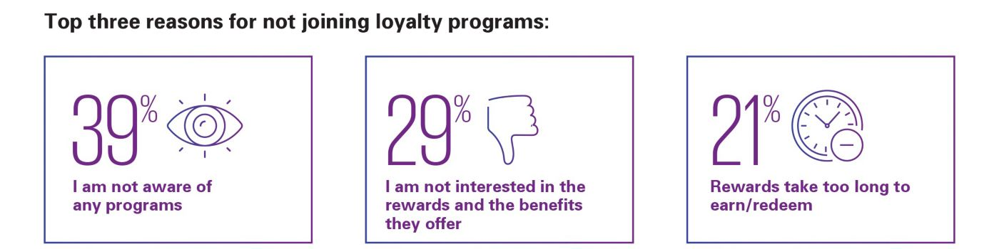 Top three reasons for not joining loyalty programs