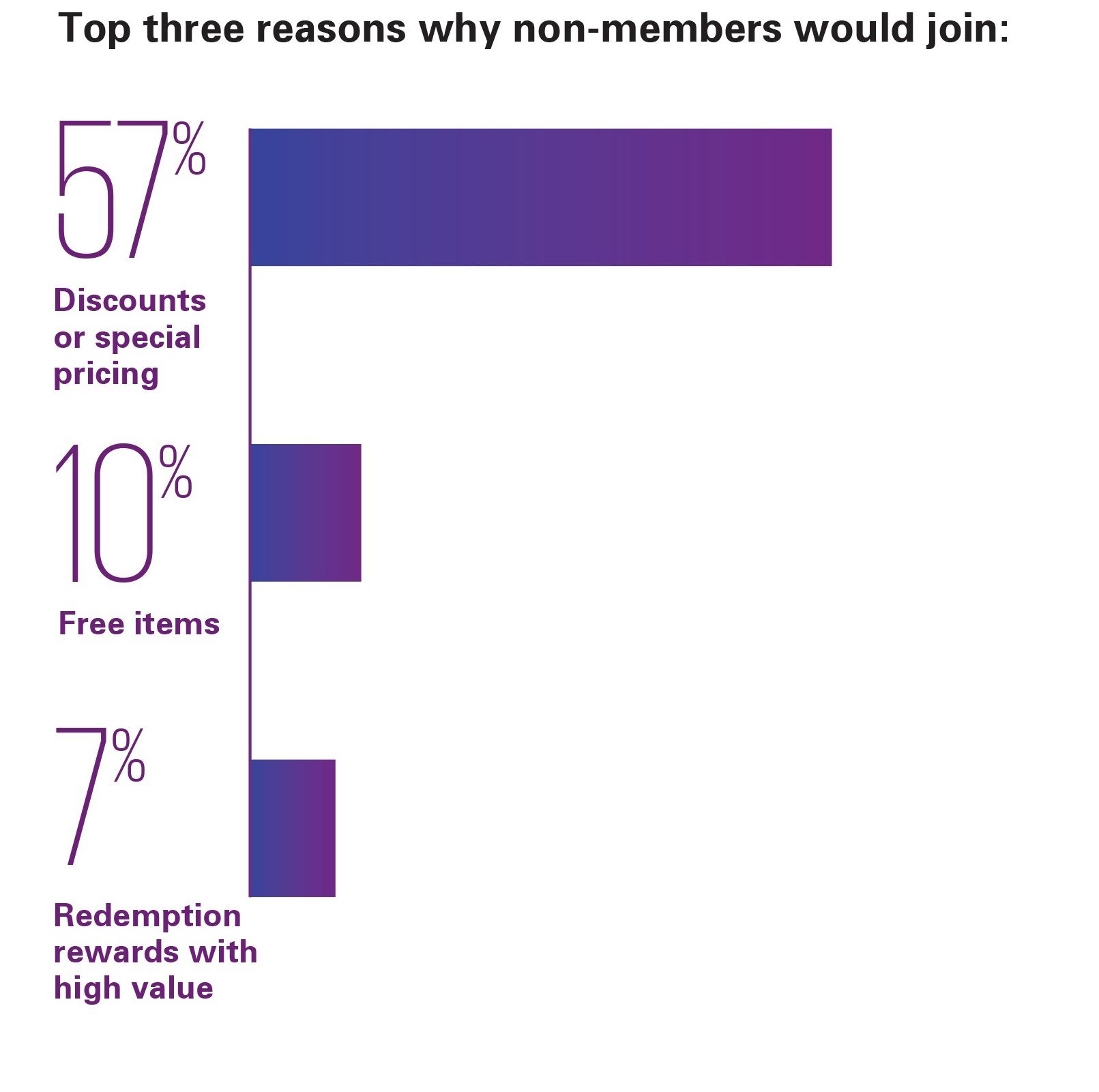 Top three reasons why non-members would join