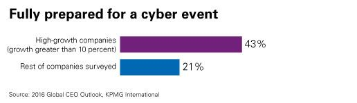 Fully prepared for cyber event