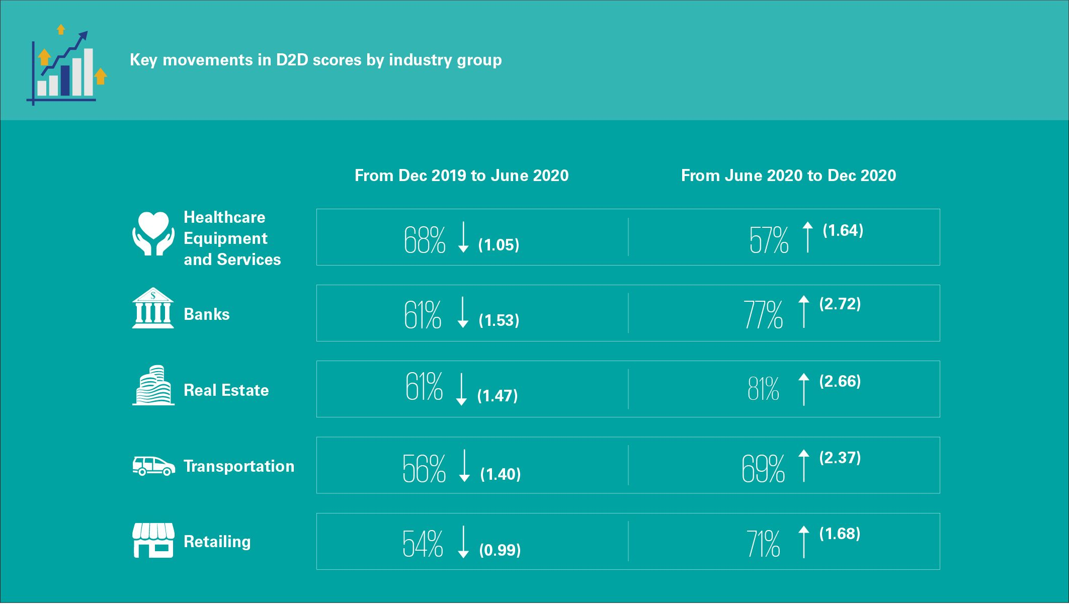 Distance to Default: Key movements in D2D scores by industry group
