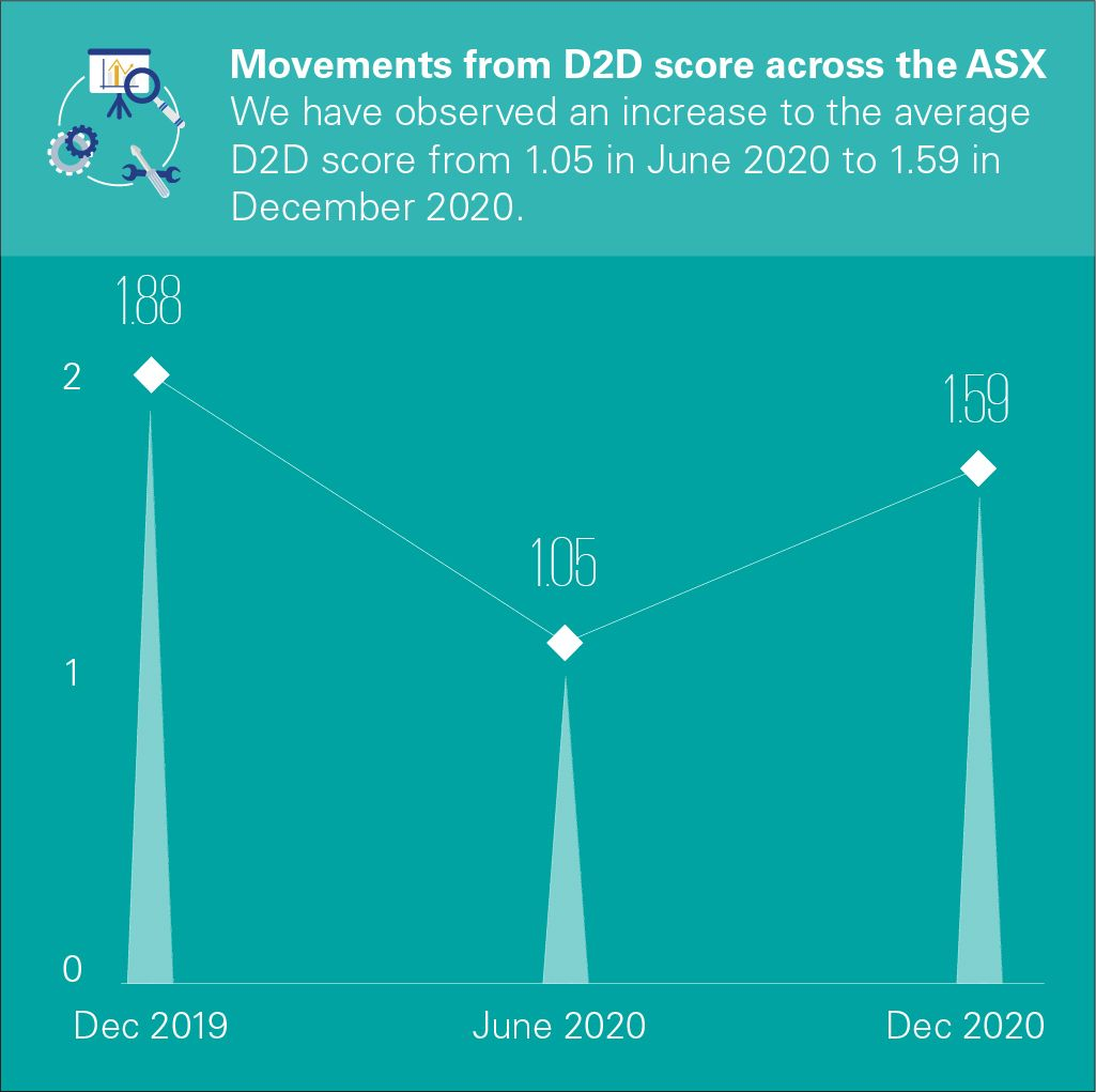 Distance to Default – Movements across ASX to December 2020
