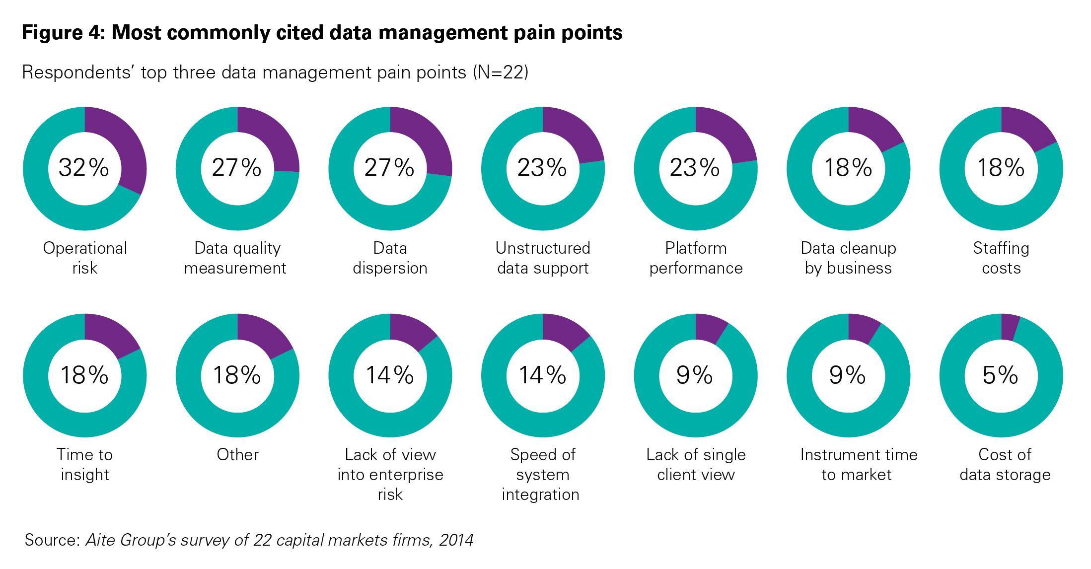 Common data management pain points