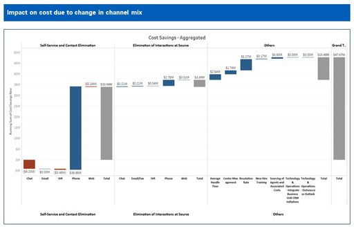 Illustration impact on cost due to change in channel mix