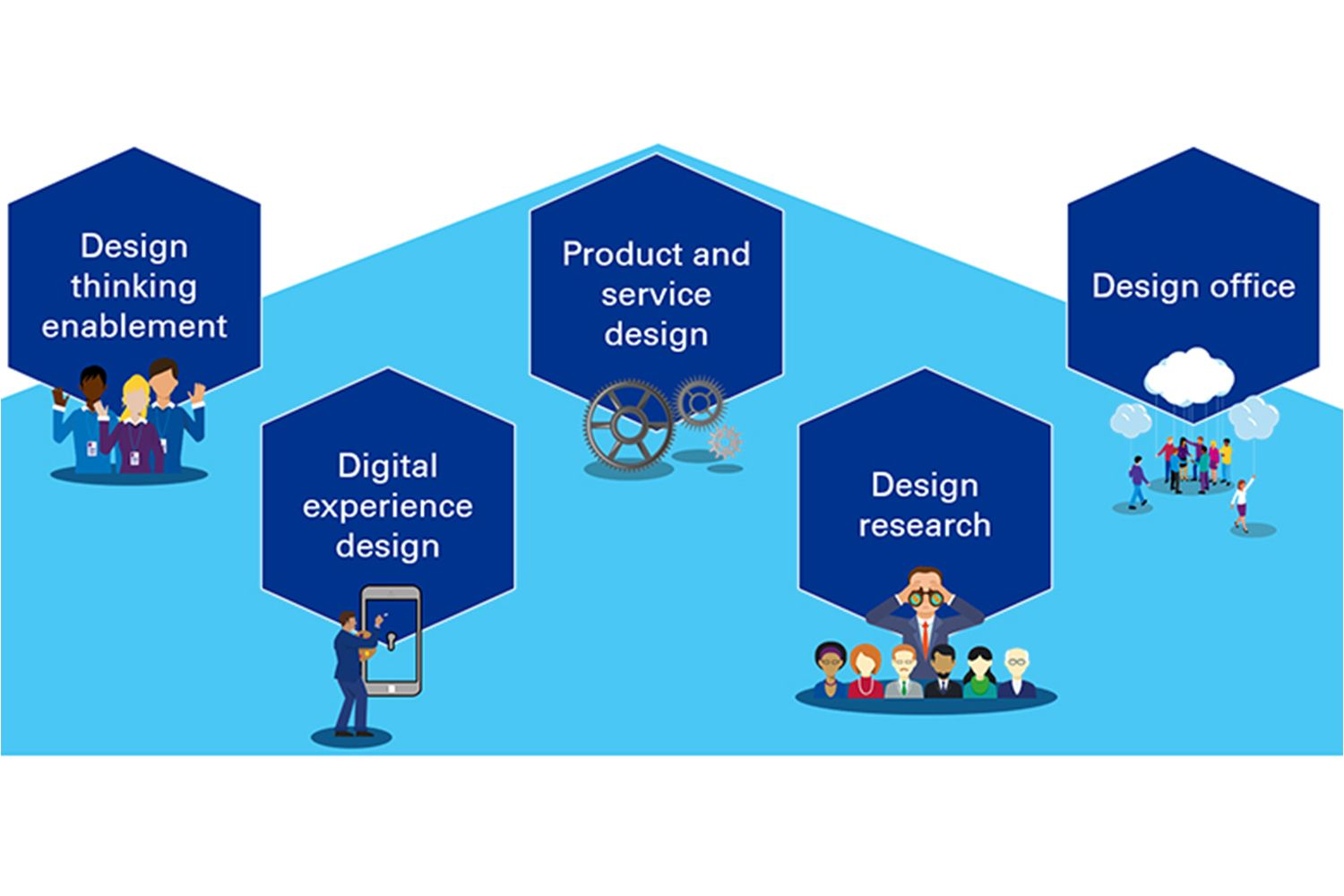 Design thinking service offerings